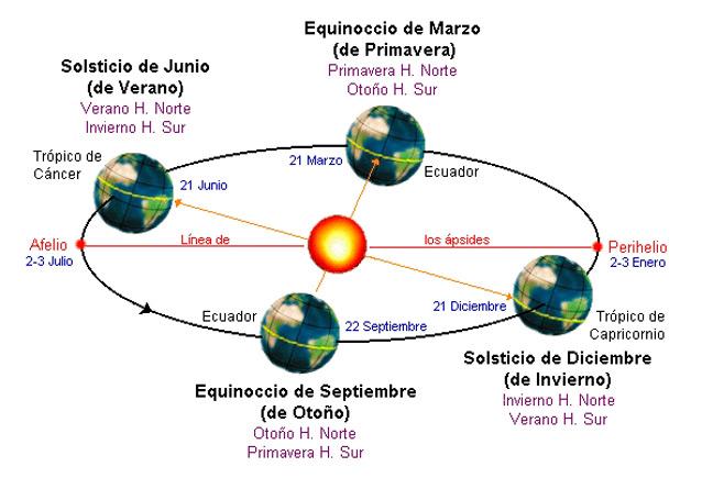 solsticio1